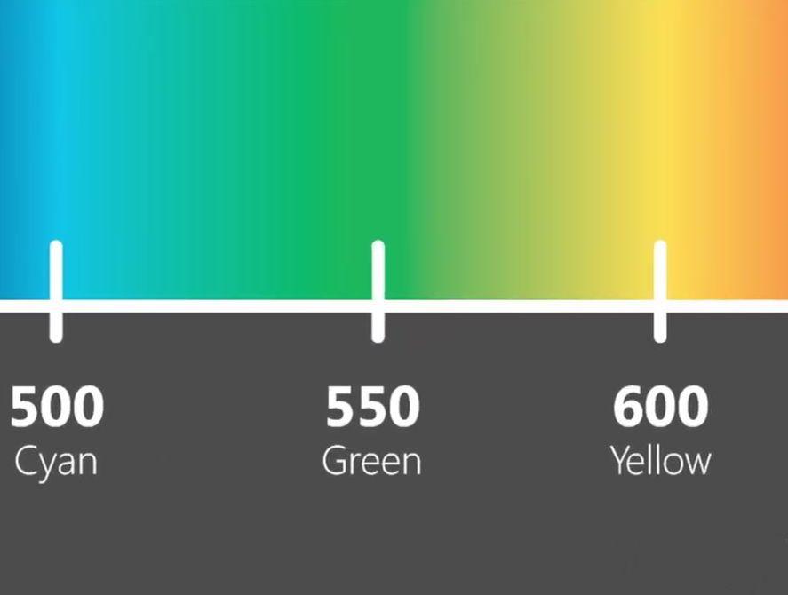Длина световой волны в смарт часах 500-600 миллимикрон